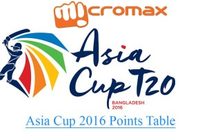 Asia Cup 2016 Points Table