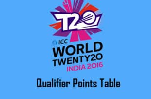 T20 World Cup 2016 Qualifier Points table