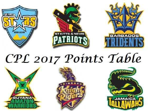 CPL points table 2017